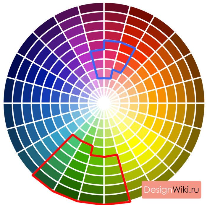 Диаграмма сочетания цветов в интерьере