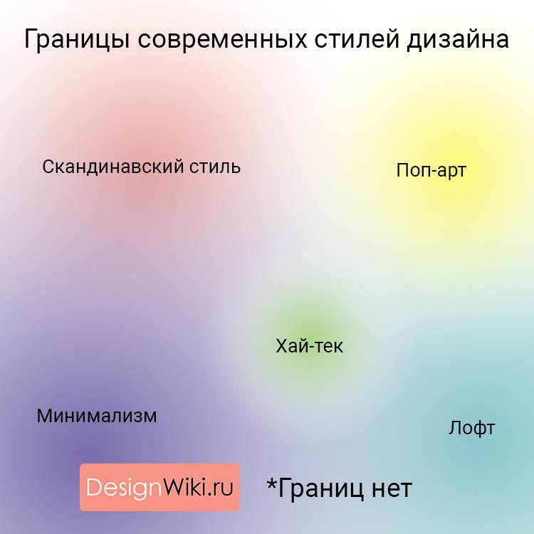 Сочетание современных стилей дизайна