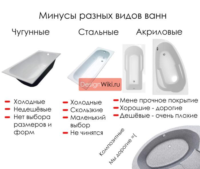 Минусы акриловых, чугунных и стальных ванн