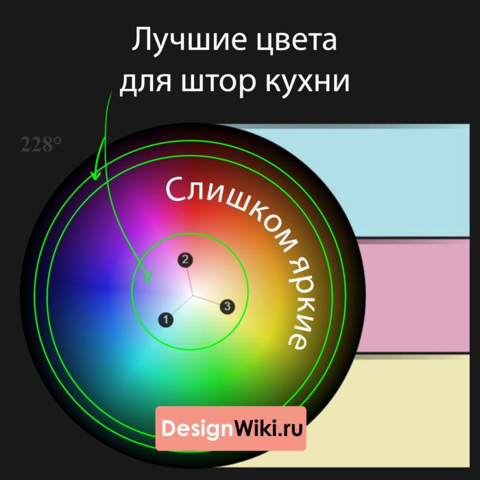 Круг для выбора цвета штор на кухне #кухня #шторы